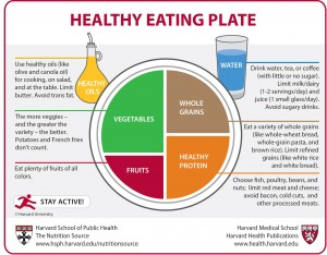 The new way to make your plate. (Image courtesy Harvard School of Public Health)